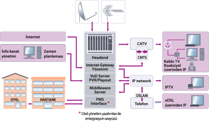 Otel TV Hastane merkezi uydu sistemleri